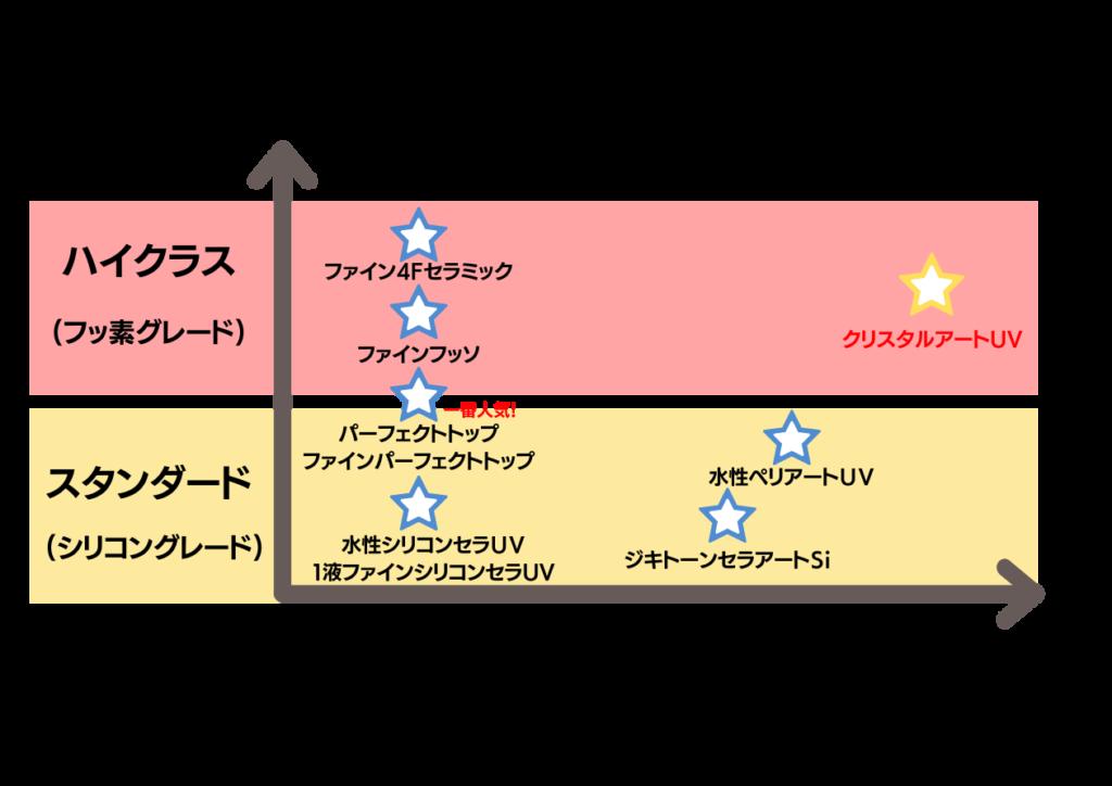 クリスタルアートUV比較表